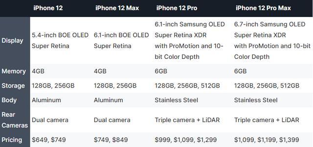 真香!iPhone 12全系曝光,有史以来性能最大升级