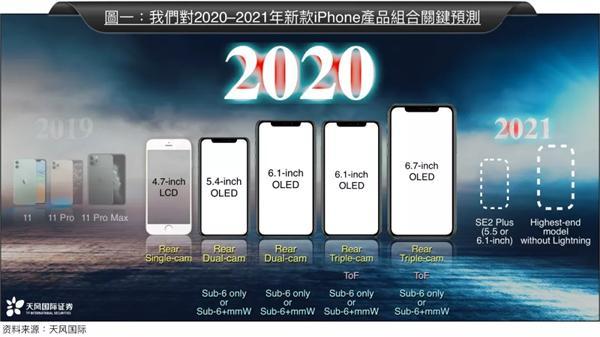 iPhone 12系列上T-Mobile官网,如期发布稳不稳?